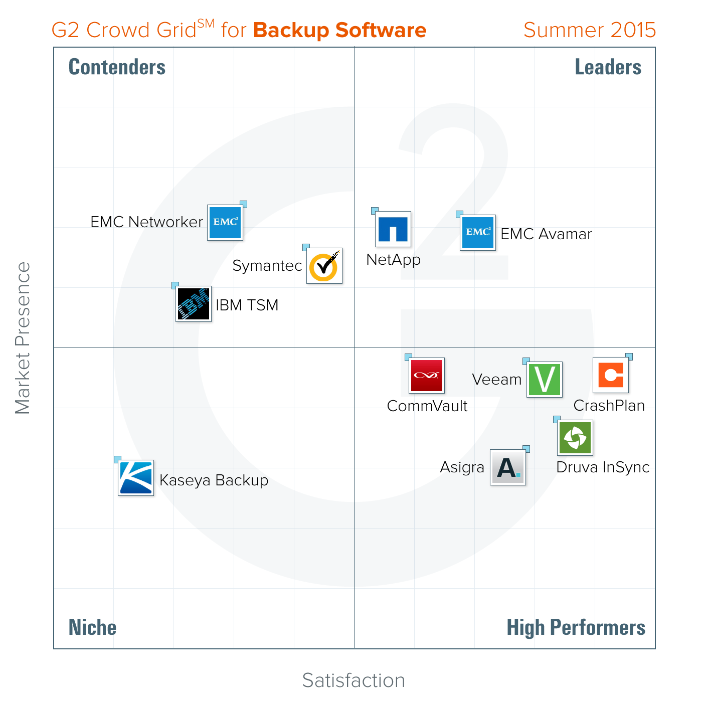 Best Backup Software: Summer 2015 Report from G2 Crowd