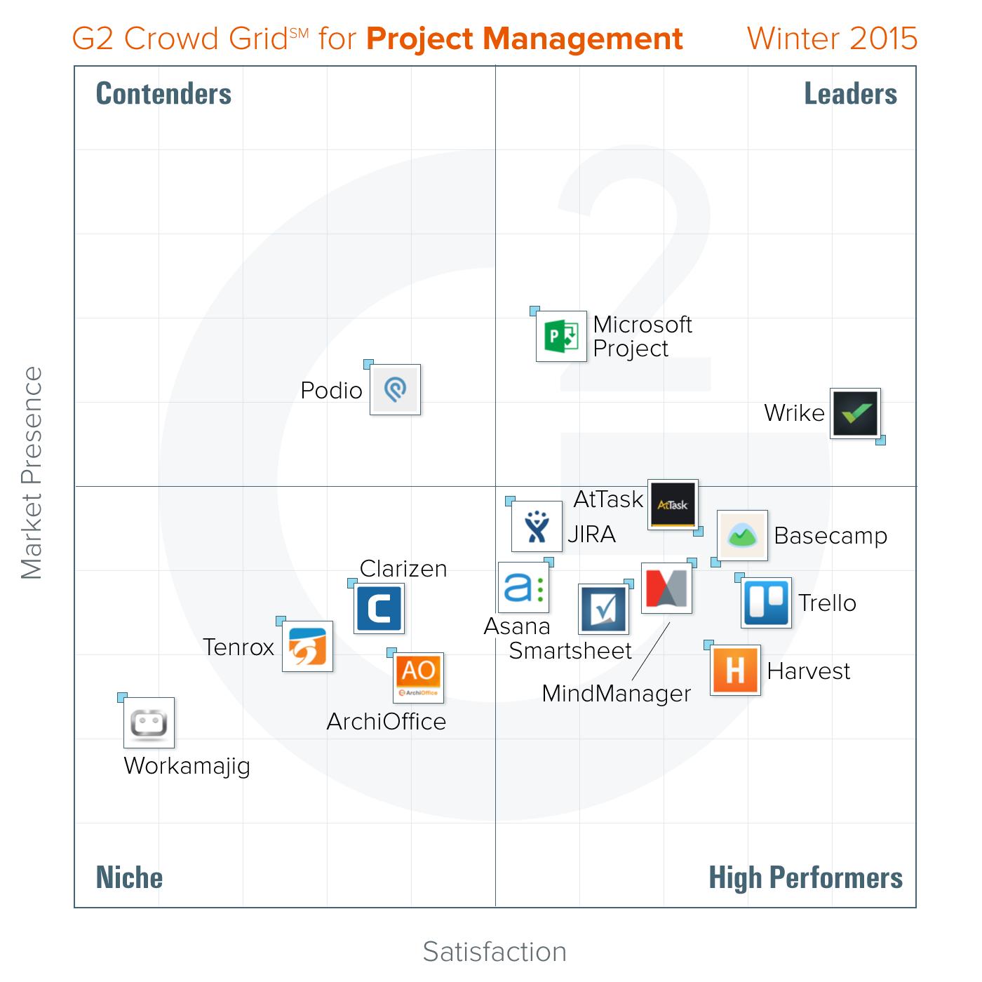 Best Project Management platforms: Winter 2015 report