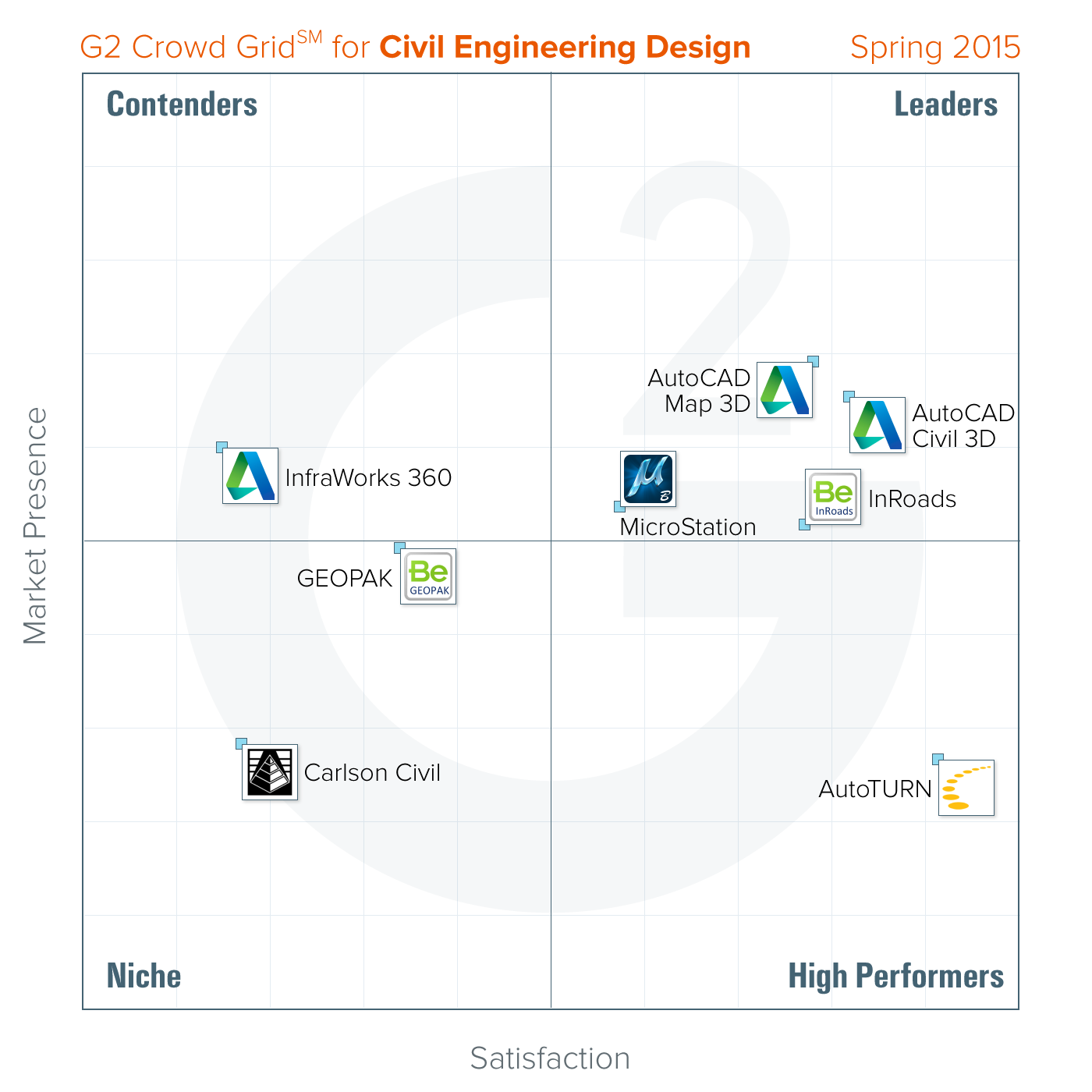 Best Civil Engineering Design Software: Spring 2015