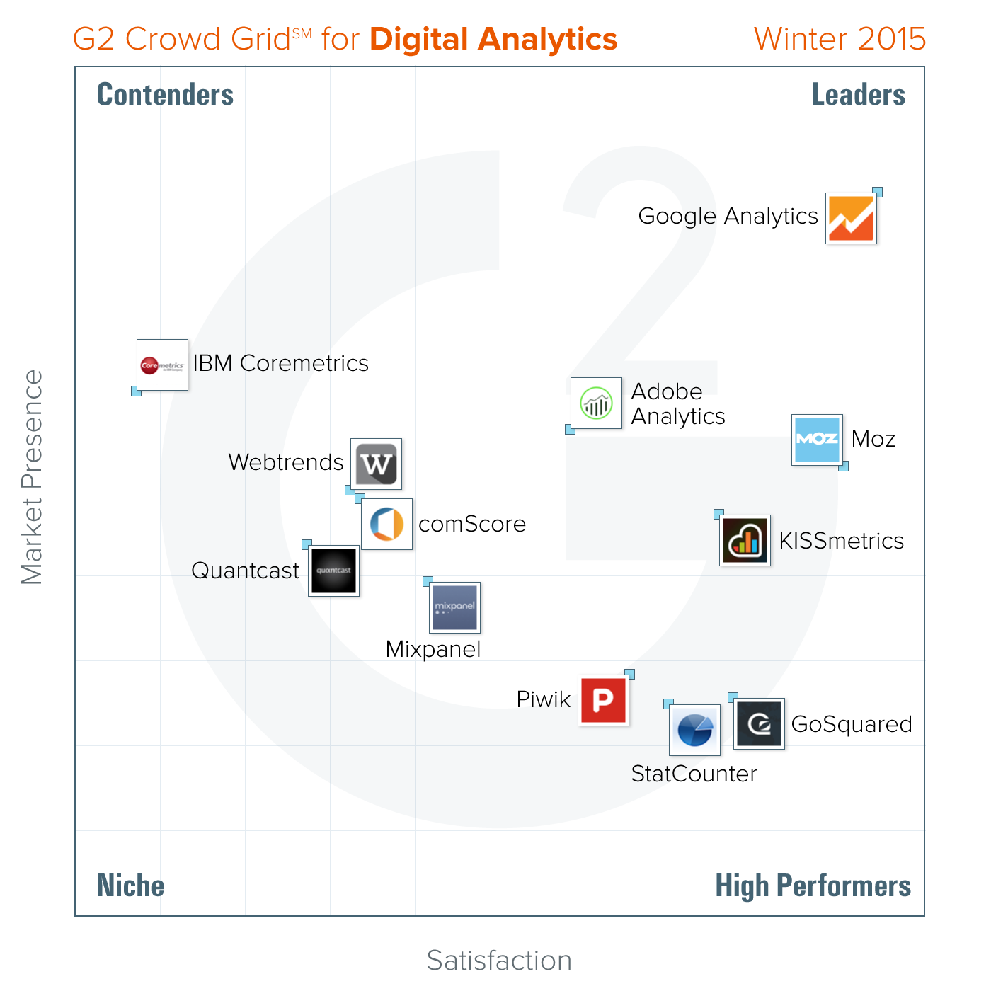 G2 Crowd Publishes Winter 2015 Rankings of the Best Digital Analytics ...: https://www.g2crowd.com/press-release/best-digital-analytics...