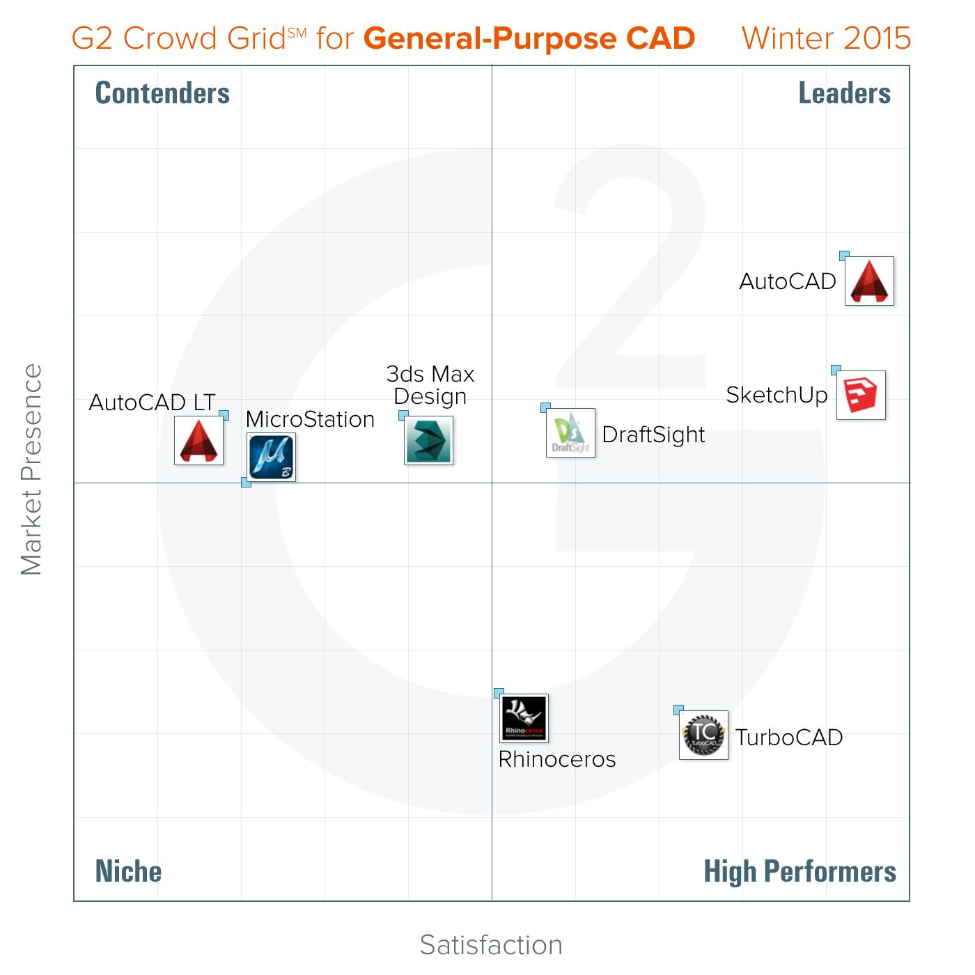 Best General Purpose Cad Software Winter 2015 Report