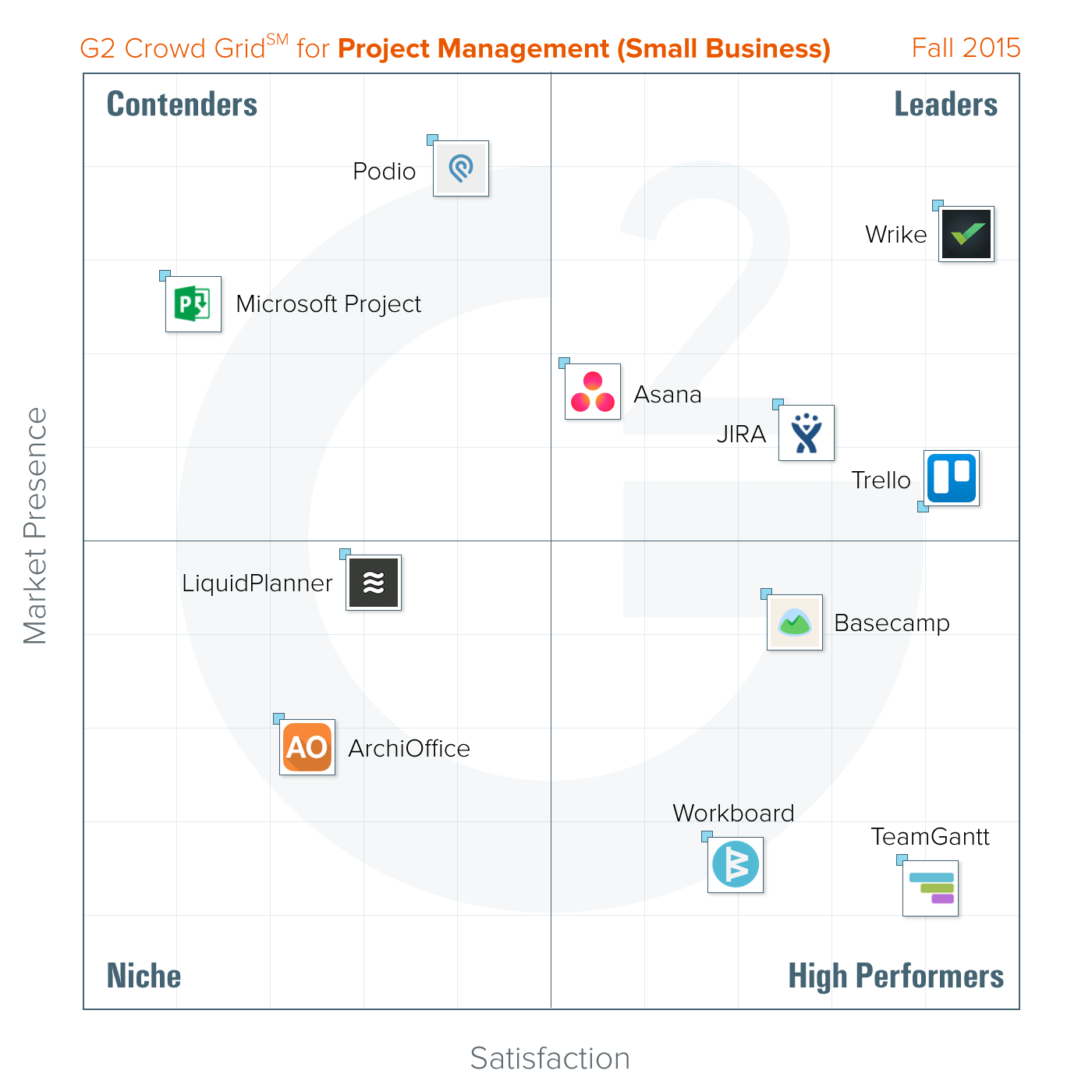 Best Project Management Software for Small Business | G2 Crowd