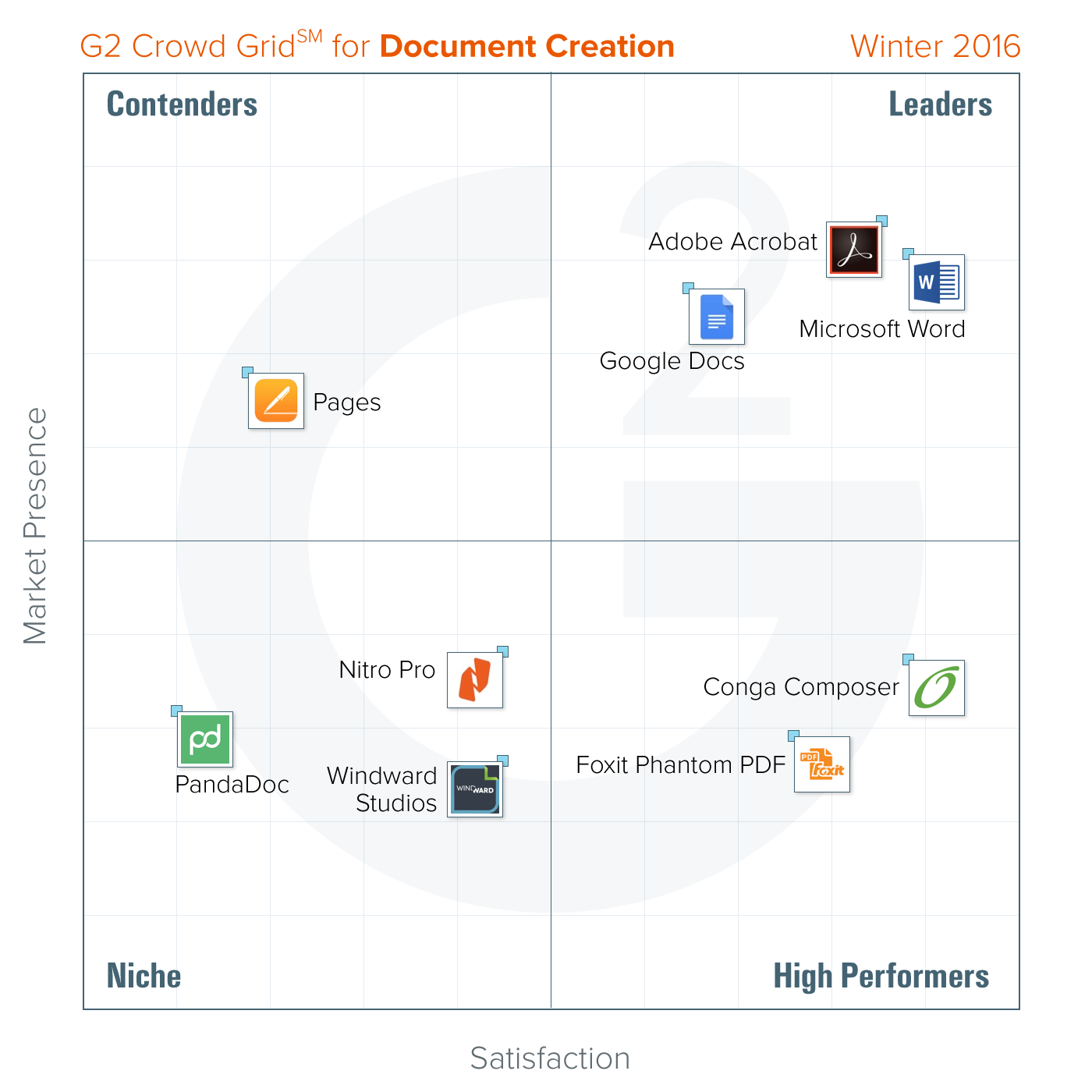 the best document creation software according to g2 crowd With document creation software reviews